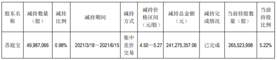驰宏锌锗股东苏庭宝减持4998.71万股 套现2.41亿