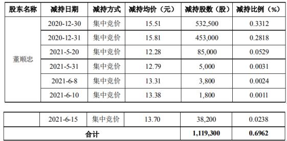 通合科技股东董顺忠减持111.93万股 套现约1736.03万