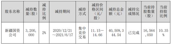 *ST德新股东新疆国资公司减持320万股 套现4050.93万