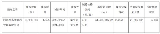 广安爱众股东裕嘉阁减持1998.9万股 套现6449.58万