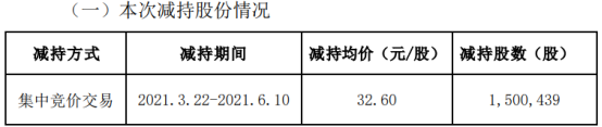 东方通信股东博创科技减持150.04万股 套现4891.43万