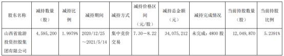 狮头股份股东山旅集团减持459.52万股 套现3407.52万