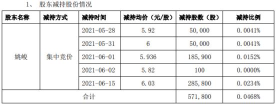海利得股东姚峻减持57.18万股 套现约344.8万