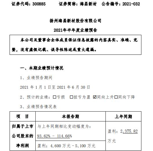 海昌新材2021年上半年预计净利4600万-5100万增长93%-114% 募投项目产能释放