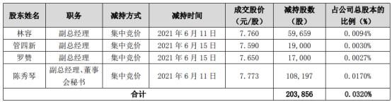 天源迪科4名股东合计减持20.39万股 套现合计157.82万