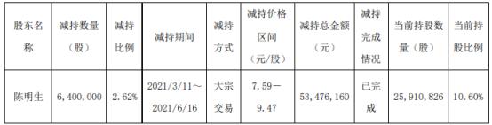 茶花股份股东陈明生减持640万股 套现5347.62万