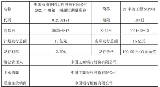 中油工程发行15亿短期融资券 票面利率2.6%