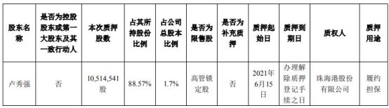 秀强股份股东卢秀强质押1051.45万股 用于履约担保