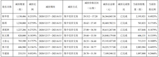 杰克股份7名股东合计减持603.16万股 套现合计1.87亿