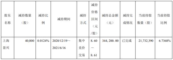 莎普爱思股东上海景兴减持4万股 套现34.42万