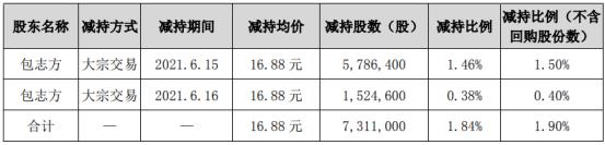 宝通科技股东包志方减持731.1万股 套现1.23亿