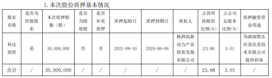 凯乐科技控股股东科达商贸质押3000万股 用于为湖南凯乐应急信息技术有限公司提供担保