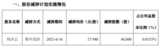 聚灿光电股东刘少云减持4.68万股 套现130.76万
