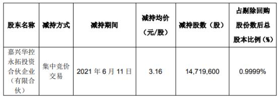 新研股份股东华控永拓减持1471.96万股 套现4651.39万
