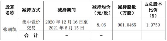 美联新材股东张朝凯减持901.05万股 套现7262.43万