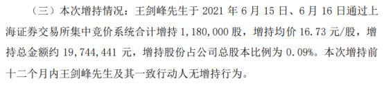 均胜电子实际控制人王剑峰增持118万股 耗资约1974.44万