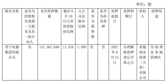 苏宁易购股东苏宁电器集团质押1.47亿股 用于为保理业务提供增信