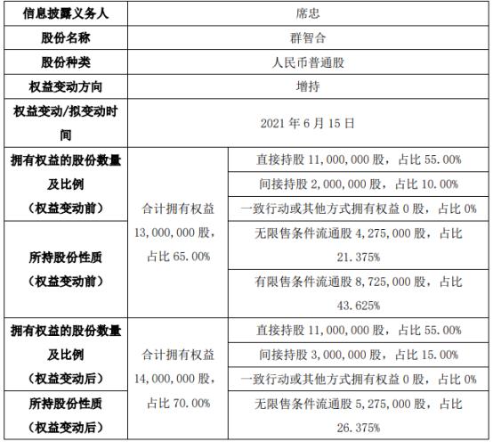 群智合股东席忠增持100万股 权益变动后持股比例为70%