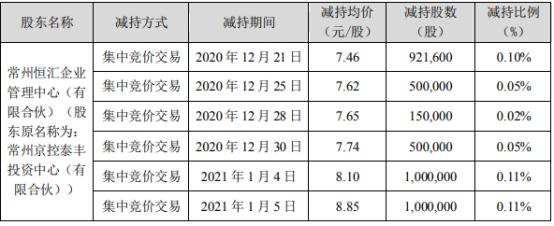 超华科技股东常州恒汇减持2495.41万股 套现约1.54亿