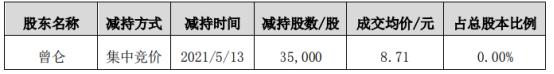 香雪制药股东曾仑减持3.5万股 套现30.49万