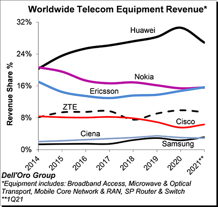 Dell'Oro报告:华为持续引领1Q21全球电信设备市场
