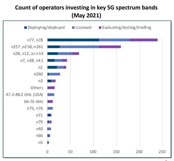GSA报告:全球5G商用网络已达169个 各大洲均已覆盖