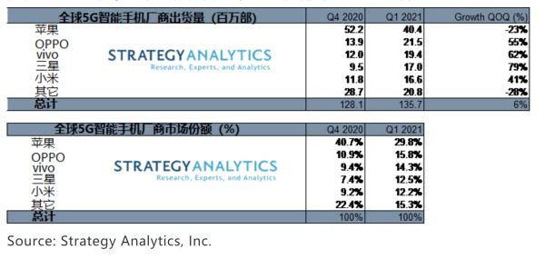 Strategy Analytics:2021年Q1三星和vivo成为全球增速最快的5G智能手机厂商