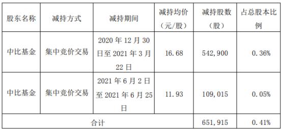 晨化股份股东中比基金减持65.19万股 套现1035.61万