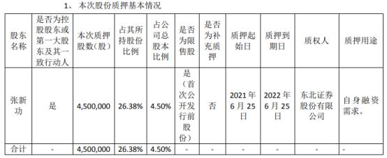 惠城环保控股股东张新功质押450万股 用于自身融资需求