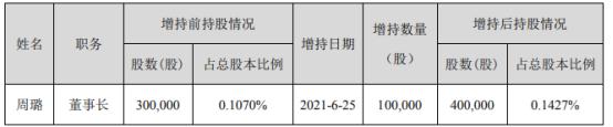 宇顺电子董事长周璐增持10万股 耗资93.89万