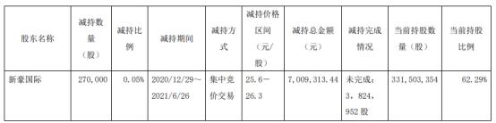 世运电路股东新豪国际减持27万股 套现700.93万