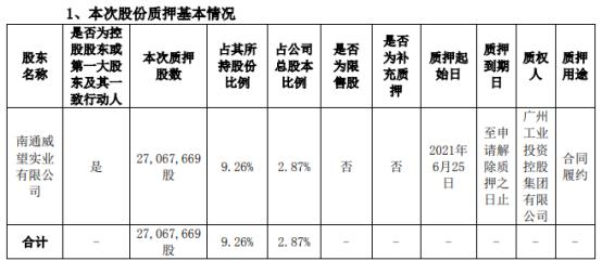 润邦股份控股股东威望实业质押2706.77万股 用于合同履约