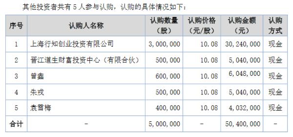 蓝天口腔定增募资5040万元 用于新设口腔门诊项目建设等