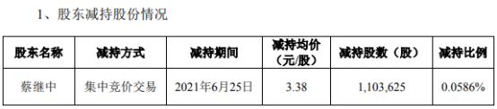 *ST兆新董事长蔡继中减持110.36万股 套现373.03万