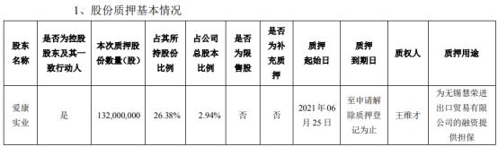 爱康科技控股股东爱康实业质押1.32亿股 用于为无锡慧荣进出口贸易有限公司的融资提供担保