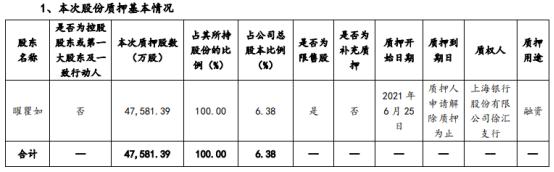 世纪华通股东曜瞿如质押4.76亿股 用于融资