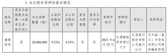 柘中股份控股股东康峰投资质押2000万股 用于为中晶(嘉兴)半导体有限公司提供融资担保