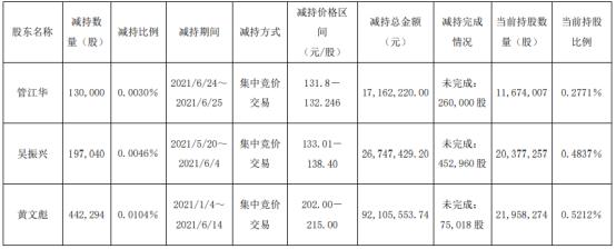 海天味业3名股东合计减持76.93万股 套现合计1.36亿