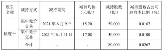 新晨科技股东徐连平减持8万股 套现127.24万