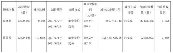 昭衍新药2名股东合计减持270万股 套现合计4.78亿