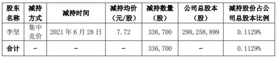 汉邦高科董事、副总经理李坚减持33.67万股 套现259.93万