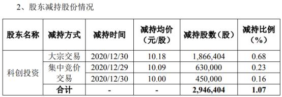高澜股份股东科创投资减持294.64万股 套现约2999.44万