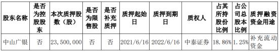 九州通股东中山广银质押2350万股 用于补充流动资金