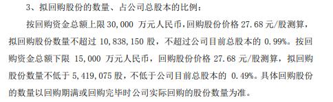 周大生将花不超3亿元回购公司股份 用于股权激励