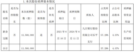 宏柏新材股东新余宝隆质押1350万股 用于生产经营周转