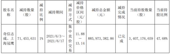 三六零控股股东奇信志成及一致行动人合计减持7145.36万股 套现8.86亿