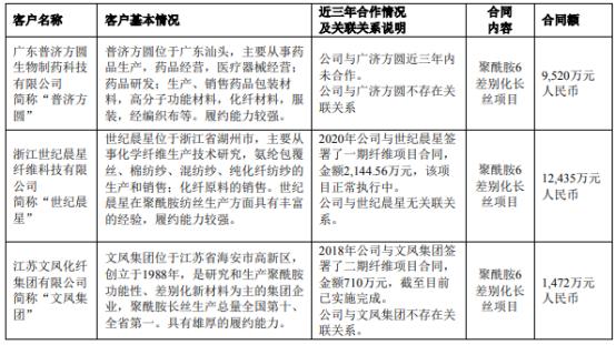 三联虹普近期签署聚酰胺6差别化长丝项目合同 累计合同金额2.34亿