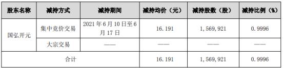 威唐工业股东国弘开元减持156.99万股 套现2541.86万