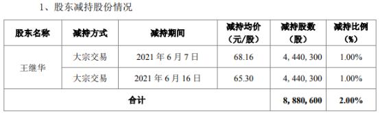 万孚生物股东王继华减持888.06万股 套现约5.93亿