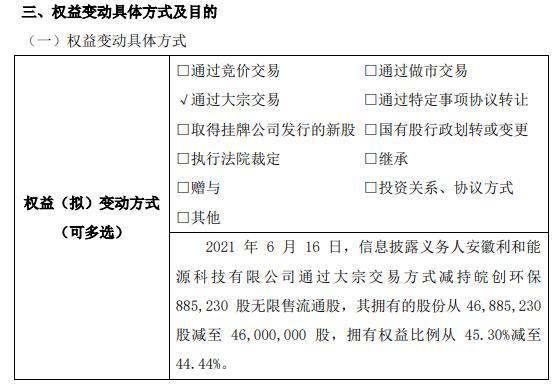 皖创环保股东减持88.52万股 权益变动后持股比例为44.44%